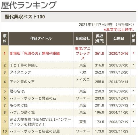 【映画】『鬼滅の刃』再び動員1位 先週首位『銀魂』抑え累計V13 [ひかり★]