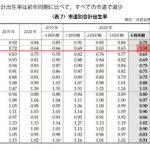 【韓国】ソウル市、出生率0.58を記録