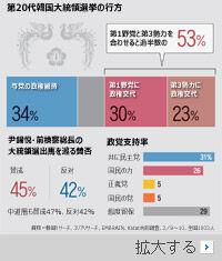 【世論調査4社共同調査】韓国国民の53%が政権交代を希望
