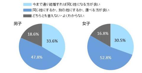 【調査】女子大生の過半数が「選択的夫婦別姓」を希望 男子でも半数近くに マイナビ