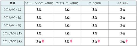 【韓国】スマホ版「どうぶつの森」が人気爆発 5日連続で最多ダウンロードアプリに