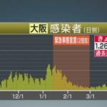 【速報】新型コロナ 大阪で過去最多1260人の感染確認 14人死亡