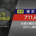 【新型コロナ】東京都、新たに711人感染 前週火曜より約200人増 4月20日