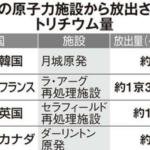 共同通信・岡田充「中国と韓国は「処理水海洋放出反対」で日本を包囲する。孤立しているのは日本とアメリカ