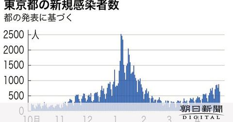 【新型コロナ】東京都、新たに635人感染 4月25日