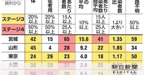 【朝日新聞】官邸「こうも一気に増えるとは」 コロナ対策強化