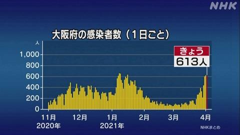 【新型コロナ】大阪府、新たに613人感染 5人死亡 4月2日