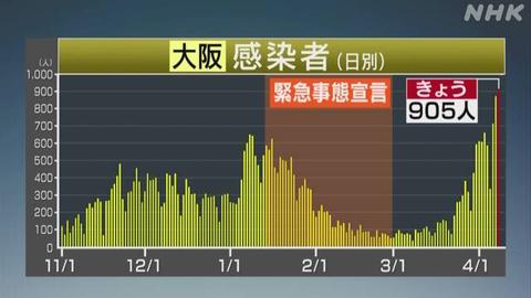 【新型コロナ】大阪府、新たに905人感染 過去最多 4月8日