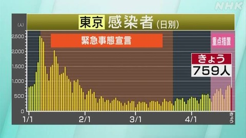 【新型コロナ】東京都、新たに759人感染 4月23日