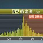 【新型コロナ】東京都、新たに440人感染 4月2日