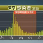 【速報】東京都で新たに649人の新型コロナ感染を確認。重症者65人。5月21日