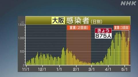 【新型コロナ】大阪府 新たに875人の感染確認 5月9日
