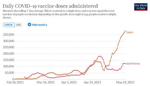 【韓国】1日のワクチン接種回数、5月に入り大きく停滞