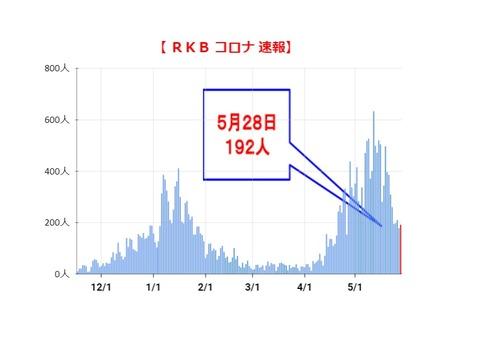 【新型コロナ】福岡県で新たに192人の新型コロナ感染を確認。福岡市94人、北九州市29人、久留米市8人、他、県発表分61人。5月28日