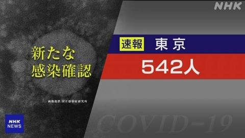 【新型コロナ】東京 新たに542人 5月16日