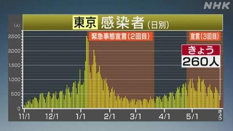 【新型コロナ】東京 新たに260人 5月31日