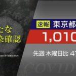 【速報】東京都で新たに1010人の新型コロナ感染を確認。重症者84人。5月13日