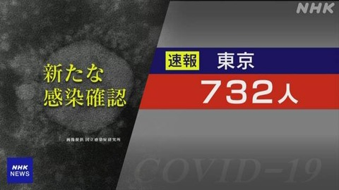 【新型コロナ】東京 新たに732人感染 5月18日