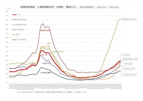 関西圏の10万人あたり新規感染者、首都圏の3倍超に…厚労省関係者「異次元の状況。最悪の状態に突入している」