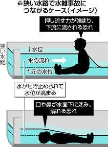 子どもは「流れる水の深さが10cmでも溺れる恐れ」 京大の実験