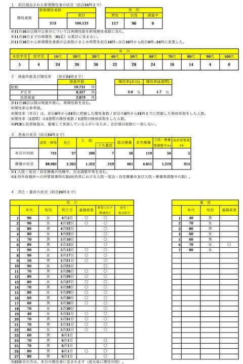 【新型コロナ】大阪府で新たに213人が感染 死亡は27人 6月2日