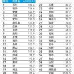 【明治13年】140年前の日本の人口ランキング、、最下位は開拓使、東京は17位、3位愛媛、2位新潟、1位は?