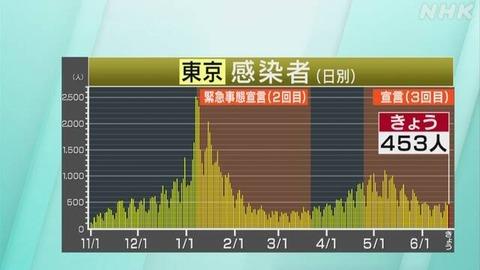 【6月18日】東京都 新型コロナ 453人感染確認 7日間平均が前週上回る
