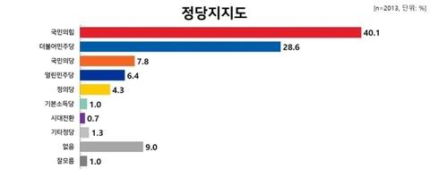 【文政権崩壊】韓国野党第一党の支持率が40%突破 共に民主党支持率は28%