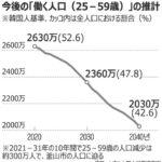 【日本も他人事ではないが】「今年の韓国出生児数24万人台へ急落…経済ショックに備える猶予はたった10年」