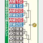 【東京五輪】野球日本代表は4勝3敗でも金メダル