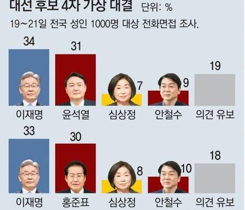 【韓国大統領選】李在明34% vs尹錫悦31%、李在明33% vs洪準杓30%
