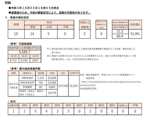 【新型コロナ】10/24 東京+19 重症+0 死亡+0