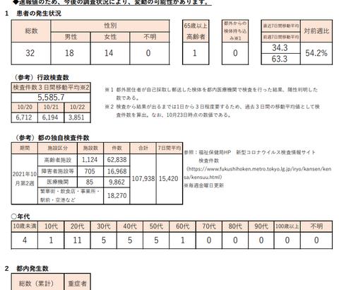 【新型コロナ】東京都、32人感染確認 10月23日